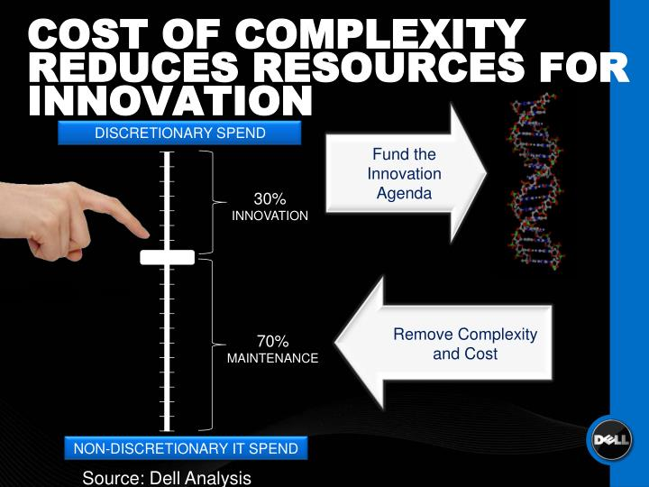 COST OF COMPLEXITY REDUCES RESOURCES FOR INNOVATION