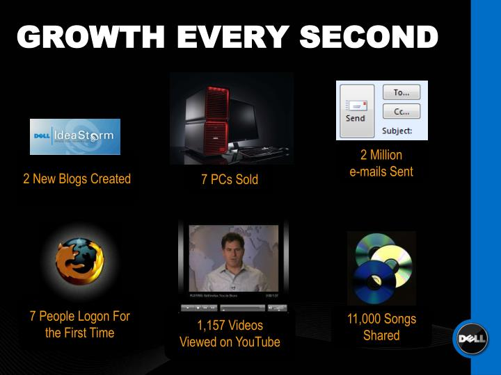 GROWTH EVERY SECOND