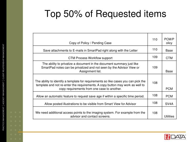 Top 50% of Requested items