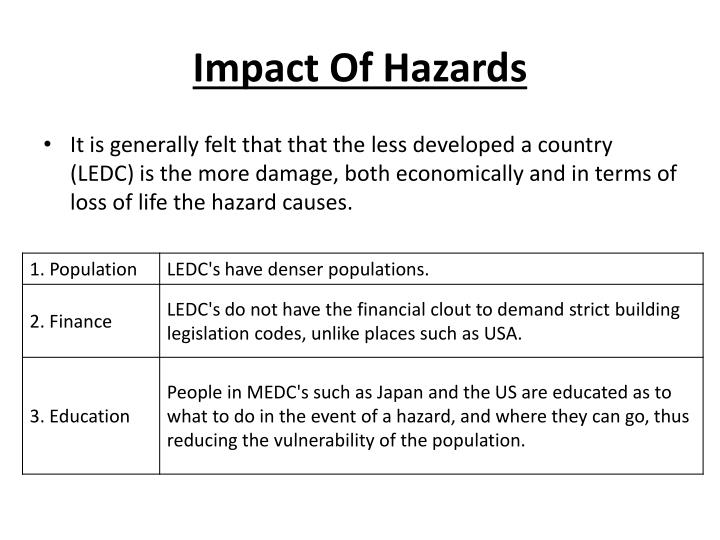 Impact Of Hazards