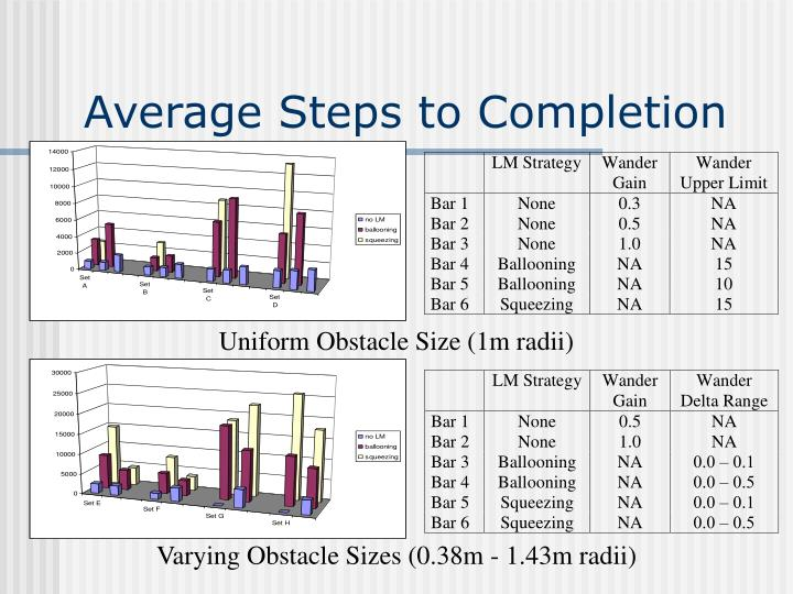Average Steps to Completion