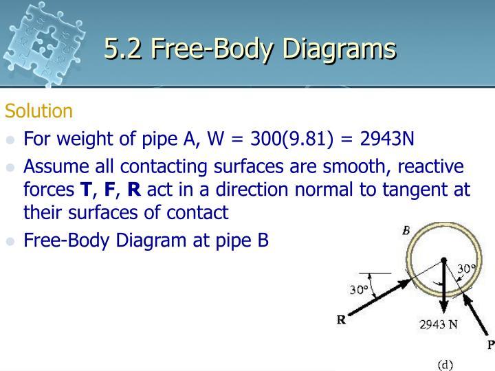 5.2 Free-Body Diagrams
