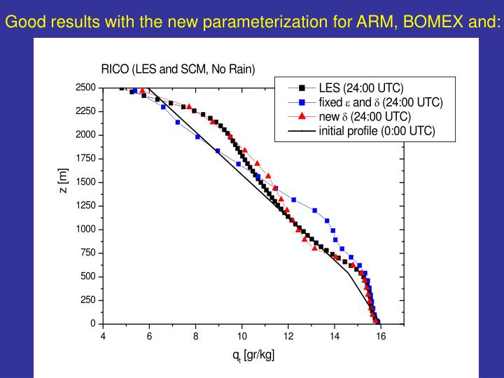 Good results with the new parameterization for ARM, BOMEX and: