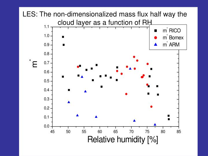 LES: The non-dimensionalized mass flux half way the cloud layer as a function of