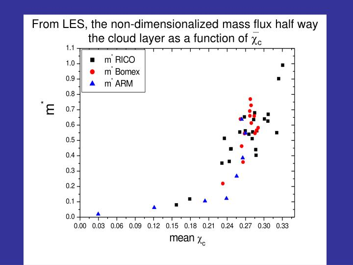 From LES, the non-dimensionalized mass flux half way the cloud layer as a function of