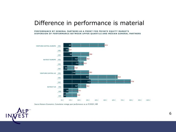 Difference in performance is material