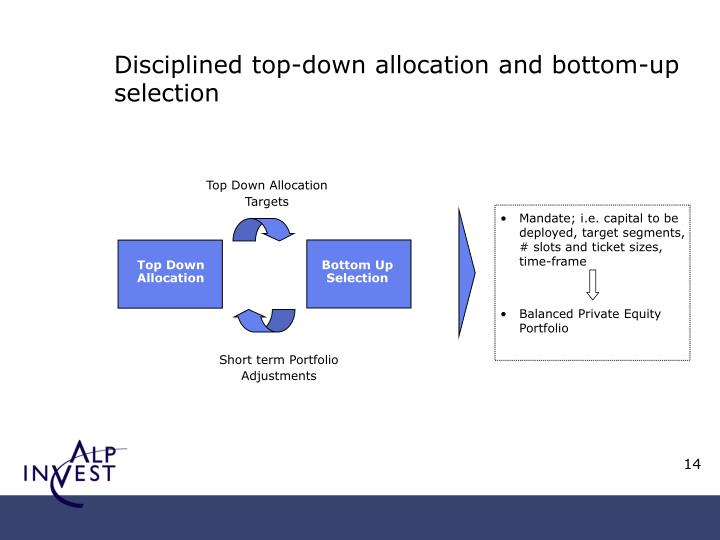 Disciplined top-down allocation and bottom-up selection