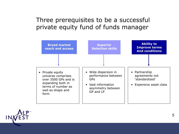 Three prerequisites to be a successful private equity fund of funds manager