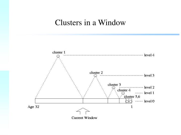 Clusters in a Window