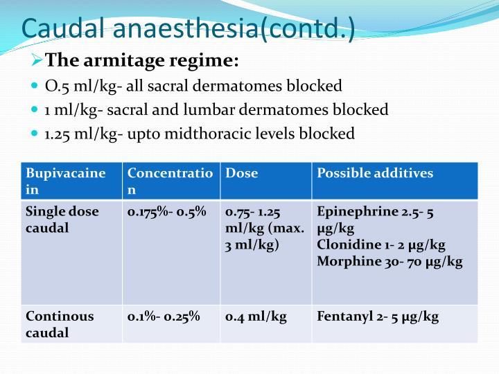 Caudal anaesthesia(contd.)