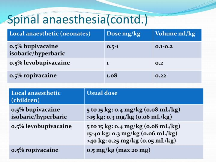 Spinal anaesthesia(contd.)