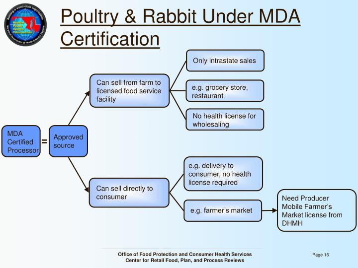 Poultry & Rabbit Under MDA Certification