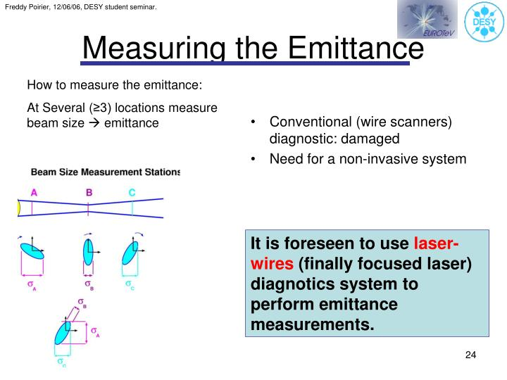 Measuring the Emittance