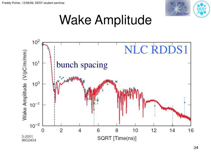 Wake Amplitude