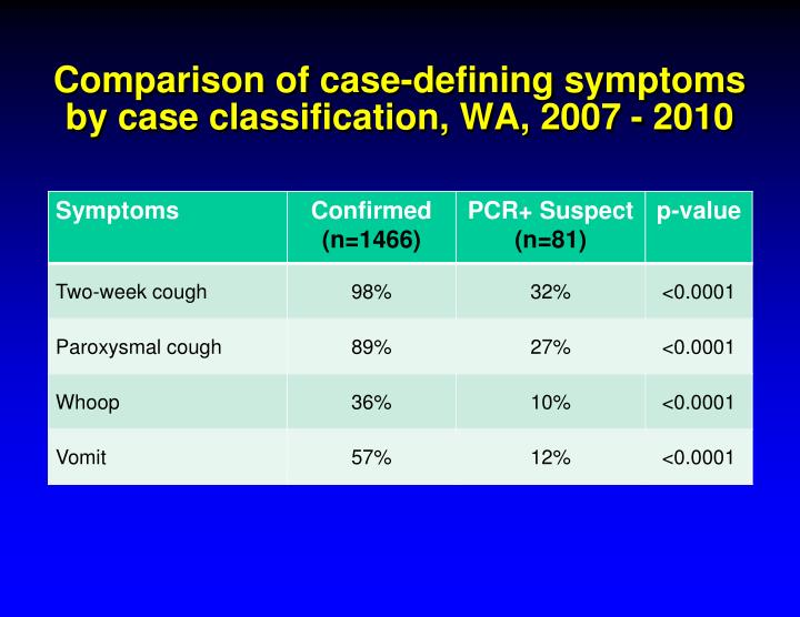 Comparison of case-defining symptoms by case classification, WA, 2007 - 2010