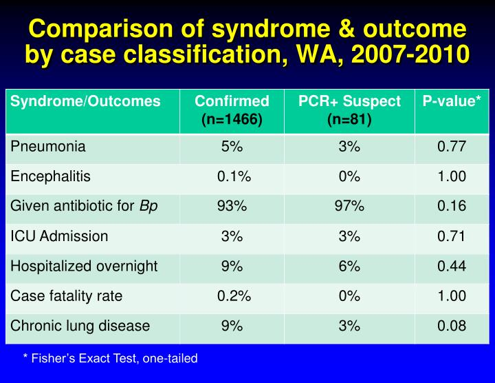 Comparison of syndrome & outcome by case classification, WA, 2007-2010