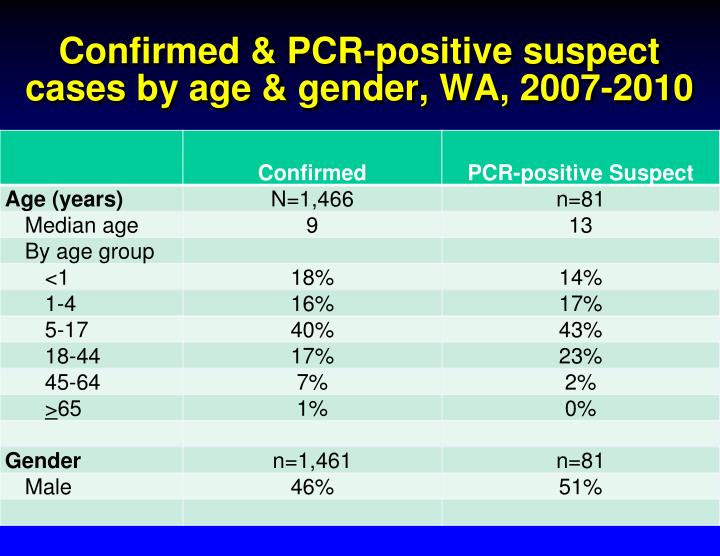 Confirmed & PCR-positive suspect cases by age & gender, WA, 2007-2010