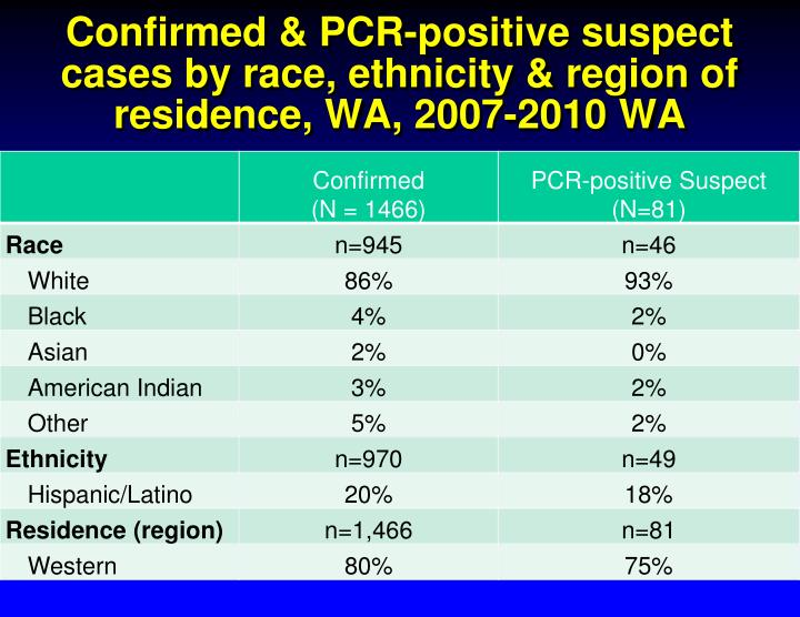 Confirmed & PCR-positive suspect cases by race, ethnicity & region of residence, WA, 2007-2010 WA