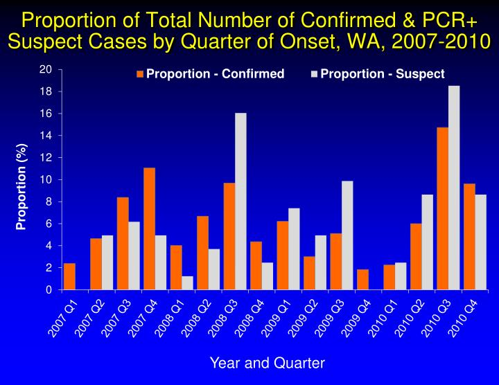 Proportion of Total Number of Confirmed & PCR+ Suspect Cases by Quarter of Onset, WA, 2007-2010