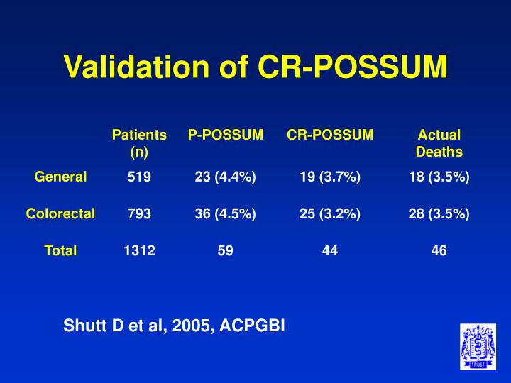 Validation of CR-POSSUM