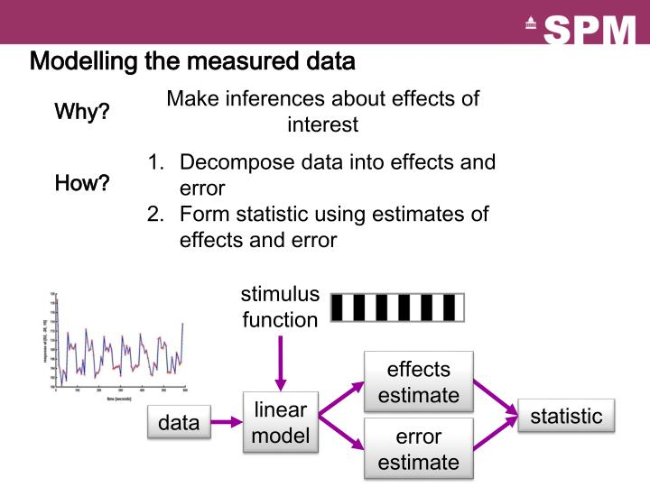 Modelling the measured data