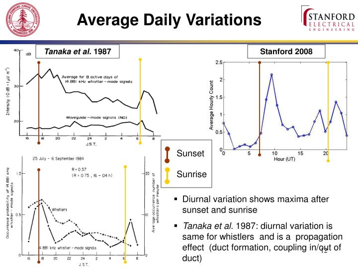Average Daily Variations