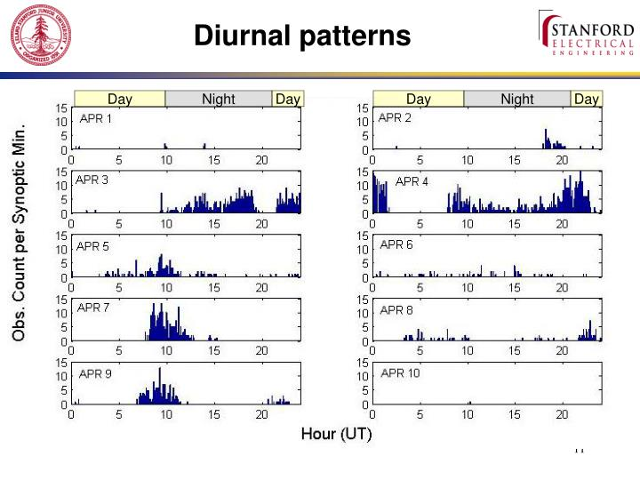 Diurnal patterns