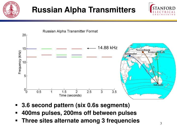 Russian Alpha Transmitters