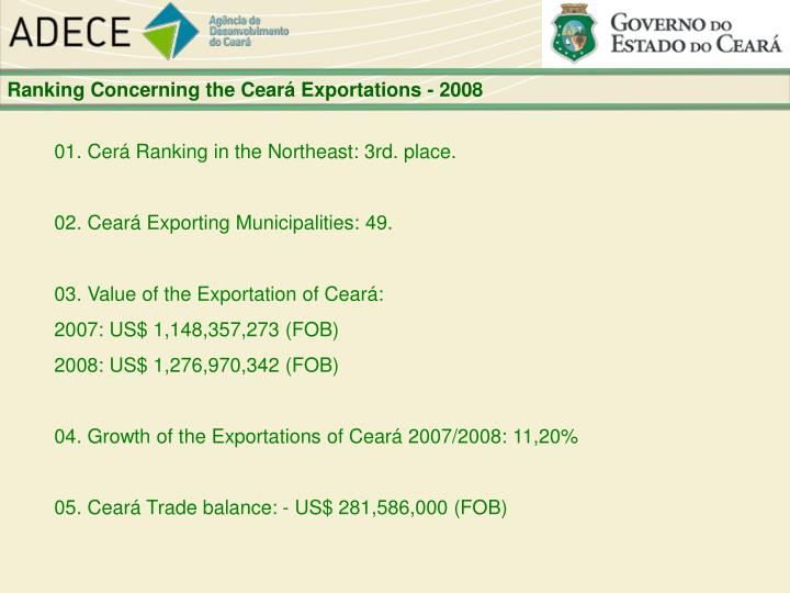 Ranking Concerning the Ceará Exportations - 2008