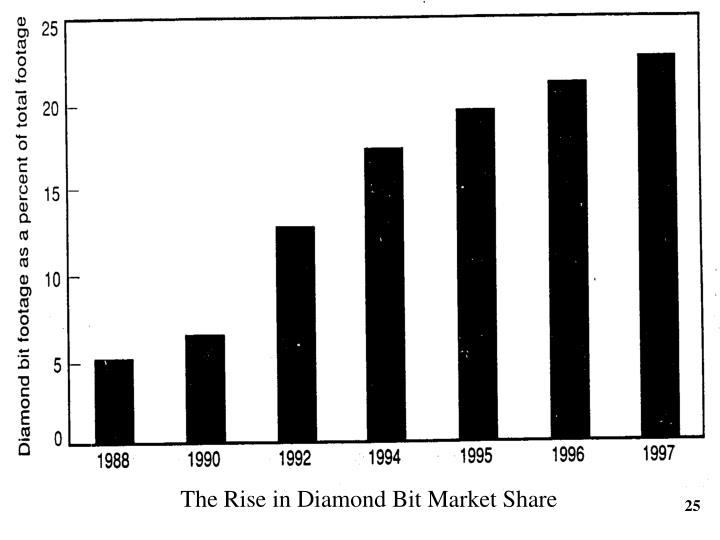 The Rise in Diamond Bit Market Share