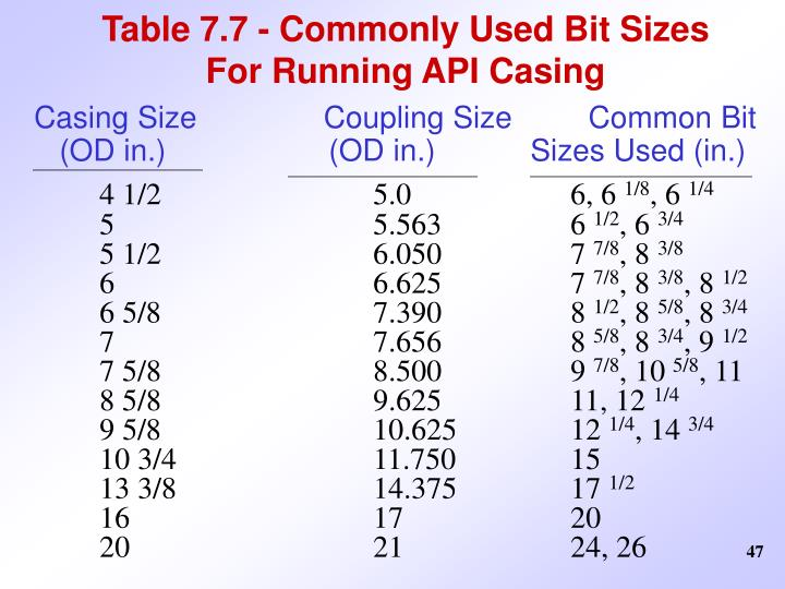 Table 7.7 - Commonly Used Bit Sizes For Running API Casing
