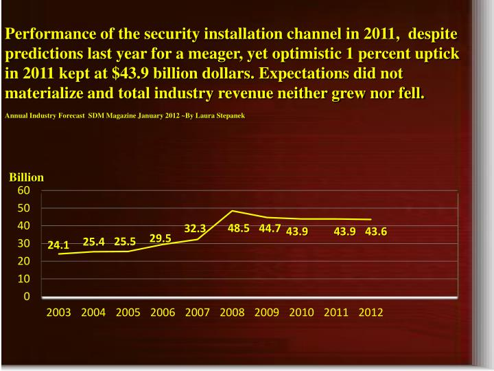 Performance of the security installation channel in 2011,  despite predictions last year for a meager, yet optimistic 1 percent uptick in 2011 kept at $43.9 billion dollars. Expectations did not materialize and total industry revenue neither grew nor fell.