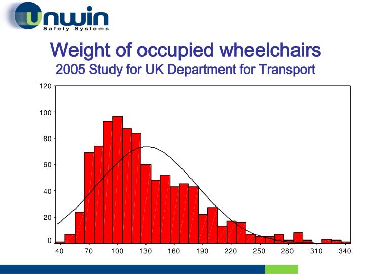 Weight of occupied wheelchairs