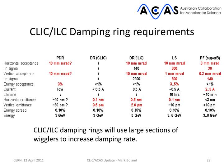 CLIC/ILC Damping ring requirements
