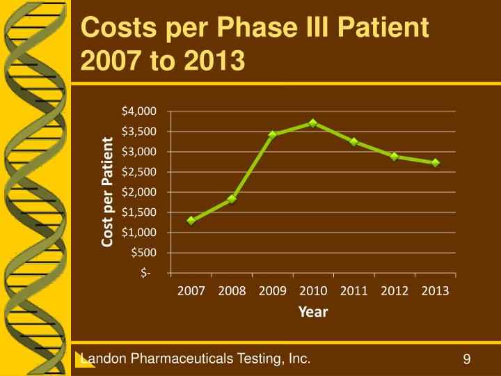 Costs per Phase III Patient 2007 to 2013
