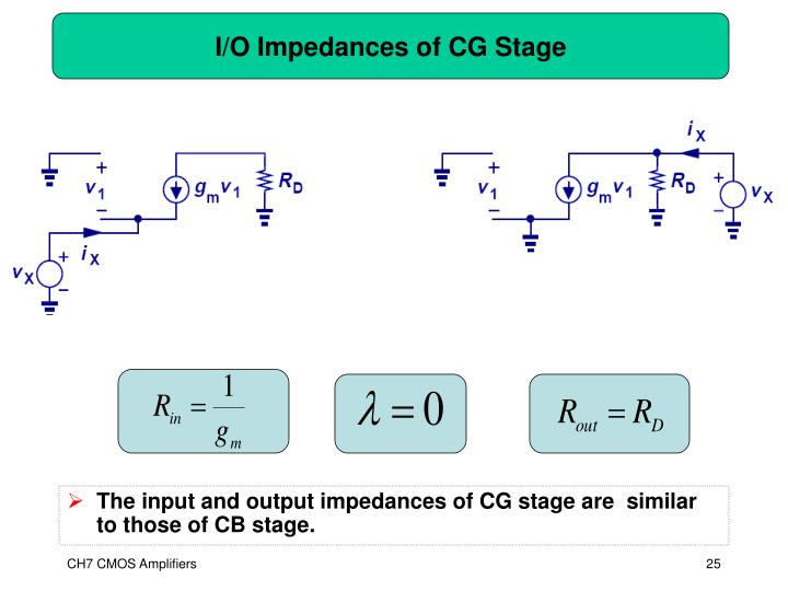 I/O Impedances of CG Stage