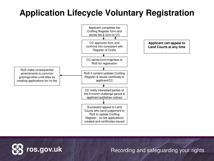 Application Lifecycle Voluntary Registration