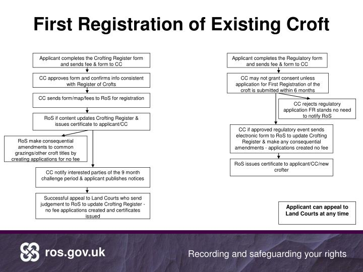 First Registration of Existing Croft