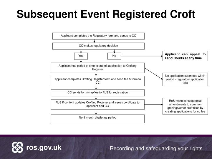 Subsequent Event Registered Croft