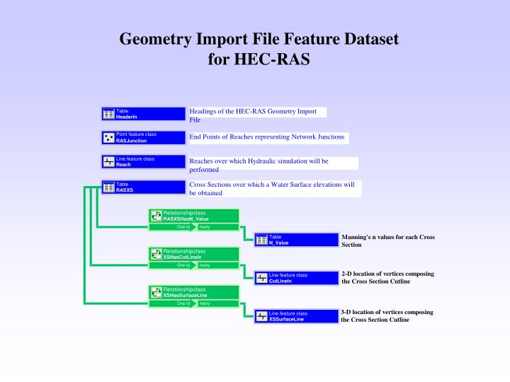 Geometry Import File Feature Dataset for HEC-RAS
