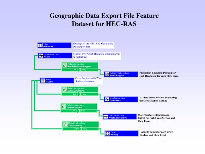 Geographic Data Export File Feature Dataset for HEC-RAS