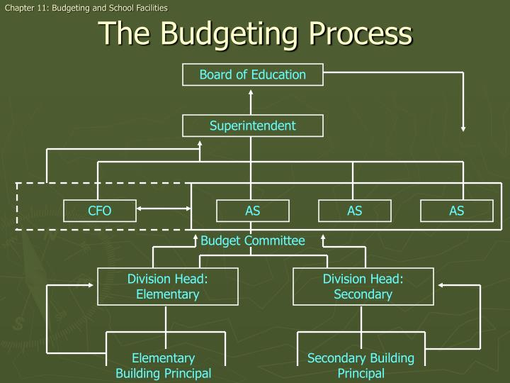 Chapter 11: Budgeting and School Facilities
