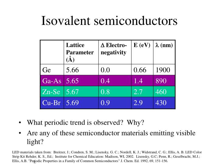 Isovalent semiconductors