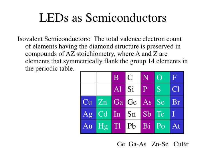 LEDs as Semiconductors