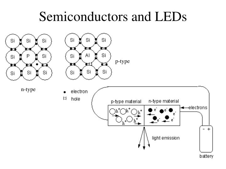 Semiconductors and LEDs
