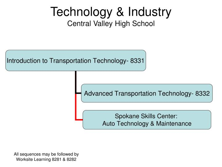 Technology & Industry