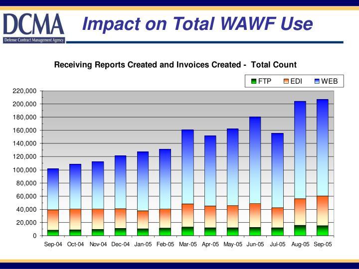 Impact on Total WAWF Use