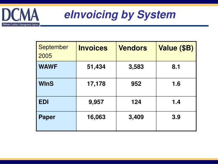 eInvoicing by System