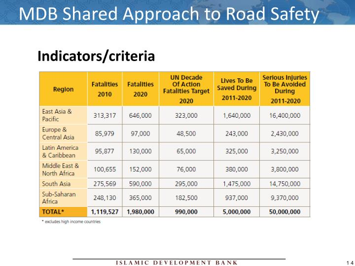 MDB Shared Approach to Road Safety
