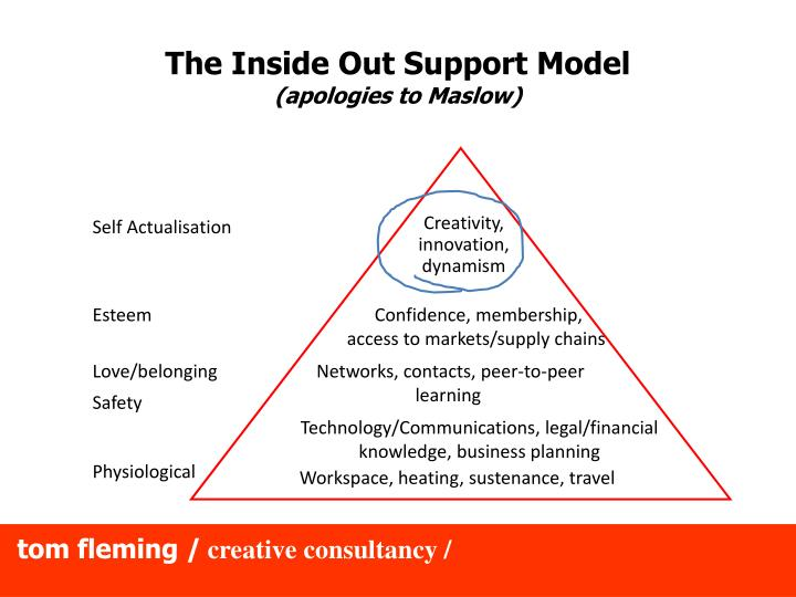 The Inside Out Support Model